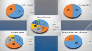Profile of the current EER student body