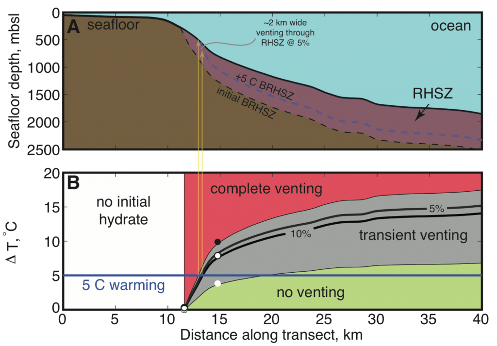 Predicting methane venting due to climate change (Darnell and Flemings, in review).