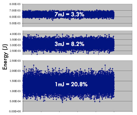 The plots at left show 1-sigma stability for 10,000 pulses. Below ~5mJ, output stability deviates appreciably from the 3% optimum obtained at higher power. This is potentially bad news when low power is required for ablation because high variability in the pulse-to-pulse output may result in variable coupling and efficiency in generating a consistent fine particulate aerosol. Data courtesy of ESI/New Wave Research