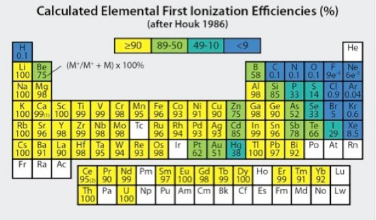 Figure 4. Elemental first ionization efficiencies (as percents) calculated for a Tion of 7500K and electron density (ne) of 1 x 1015/cm3 (modified after Houk 1986).