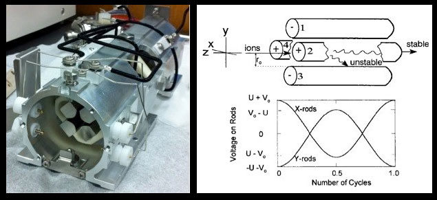 Figure 5 (Left). View of front end of a quadrupole mass analyzer removed from an Agilent 7500ce ICP-Q-MS showing hyperbolic cross section Mo rods. Black wires on the external housing supply opposing rod sets with applied RF and DC potentials. Rods are ~20 cm in length. Figure 6 (Right). From Steel and Henchman (1998): Upper diagram shows basic configuration of a quadrupole and possible (spiral) ion flight paths for a given RF/DC. Lower diagram shows how the voltage potentials applied to opposing rod sets vary through one RF cycle. U is the unchanging DC potential; V is the variable RF (AC) potential.