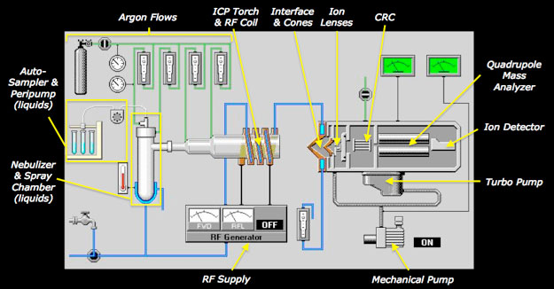 Figure 2. Schematic view of typical hardware components of an ICP-Q-MS for solution mode sample introduction.  For analysis of solids, a laser ablation system (not shown) replaces the roles of the autosampler, peristaltic pump, nebulizer, and spray chamber.