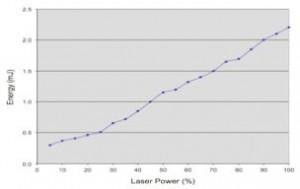 Attenuator Calibration
