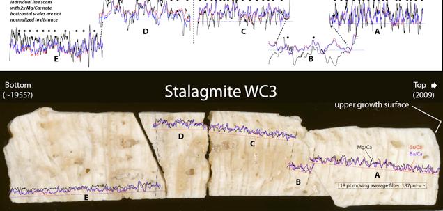 Speleothem Mg/Ca Growth Variations