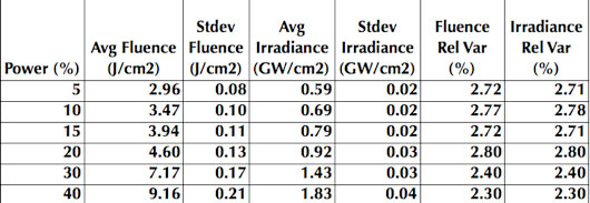 The relative improvement that the attenuator provides can evaluated by looking at historical records of pre-attenuator laser output for analyses performed over a range of laser powers, as shown below.