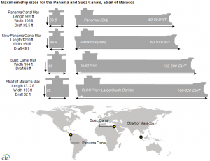 EIA: Panama Canal expansion will allow transit of larger ships with greater volumes
