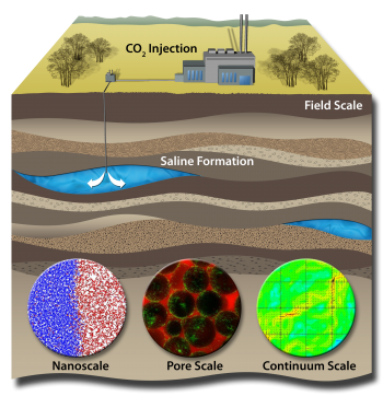 Carbon sequestration stores CO2 underground by injecting it into saline aquifers.