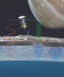 The radar will emit complementary long and short wavelengths to image the substructure of Europa's icy shell. NASA.