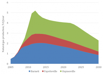 "Figure 2. A ""base case"" scenario illustrating aggregated expected production from the Barnett, Fayetteville and Haynesville shale plays (modified from Ikonnikova et al., 2015)."