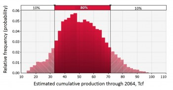 Figure 1. Distribution of the expected production from the Haynesville shale play with respect to price, technology and developable area assumptions (modified from Gulen et al., 2015).