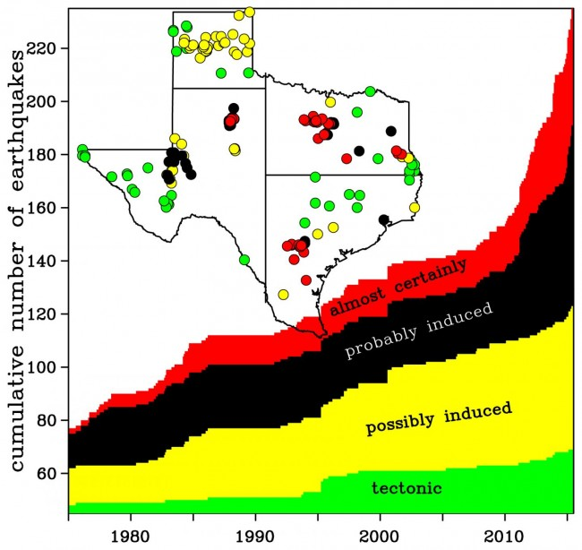 Figure showing the location and cumulative number of natural (tectonic) and induced earthquakes in Texas between 1980 and 2010. Cliff Frohlich/ University of Texas at Austin