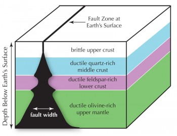 Cutaway diagram of how a fault zone might change with depth