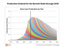 Production Outlook for the Barnett Through 2030