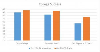 College Success Chart