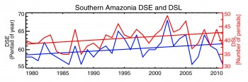 Increasing Southern Amazon Dry Season Length
