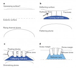 """Four step process for building """"chaos terrains"""" on Europa"""