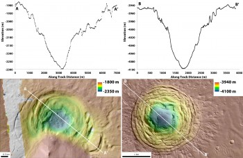 (Left ) A graph charting the depth of the Hellas depression at different points, and a topographic map of the depression. (Right) A graph charting the depth of the Galaxias Fossae depression at different points, and a topographic map of the crater.
