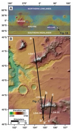Fig. 1. (A) Topography of Mars. Major features are identified, and latitude bands exhibiting lobate debris aprons (LDAs) and lineated valley fill are highlighted (1, 2). The location of our study area along the eastern rim of the Hellas impact basin is also denoted. (B) Topography of study area, with MRO/SHARAD ground tracks shown for orbits 6830 (a-a´), 7219 (b-b´), and 3672 (c-c´). LDAs crossed by these tracks are labeled.