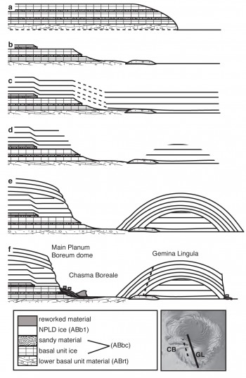 A proposed sequence for the formation of Chasma Boreale