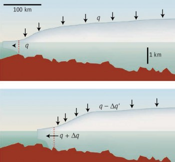 Instability of Thwaites Glacier