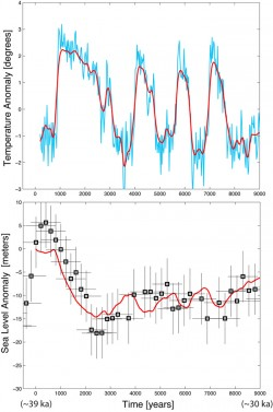 Jackson found that his computer simulation (red lines) did a good job of simultaneously matching temperatures recorded in ice cores (blue line) and sea levels recorded in corals (black boxes).