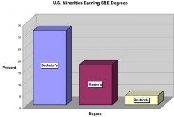 Minority students who stay on for graduate degrees opt less and less for science and engineering (S&E) degrees. In 2004, 31.5 percent of minority students who received bachelor's degrees got them in S&E fields. That same year, just 17 percent received master's degrees and only 4 percent received doctoral degrees in S&E fields. Source: NSF