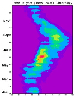 The West African Monsoon Jump can be clearly seen in this 9 year composite of satellite rainfall data as a northerly shift in latitude. Contours are plotted every 1 mm/day, with blue indicating values between 2-3 mm/day and red indicating 6-7 mm/day.
