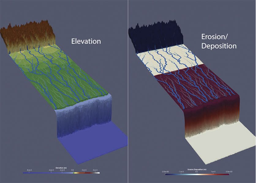 The source-to-sink model illustrating elevation (left) and erosion/deposition (right) after tectonic uplift.