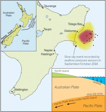 A graphic illustrating seismic zones and activity in New Zealand. The figure on the bottom right shows the horizontal and vertical movement caused by a slow-slip event. GNS Science/Laura Martin.
