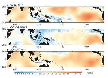 Over the last 60 years, the surface of the eastern Pacific Ocean has warmed more quickly than that of the western Pacific, reducing the temperature gradient. This changing gradient is reflected in: (a) sea surface temperatures measured in bucket samples from ships (compiled by NOAA), (b) nighttime marine air temperatures measured from ships (compiled by NOAA), and (c) a second set of nighttime marine air temperatures measured from ships and buoys (compiled by UK's Met Office).
