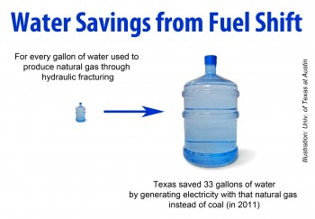 Water Savings from Fuel Shift