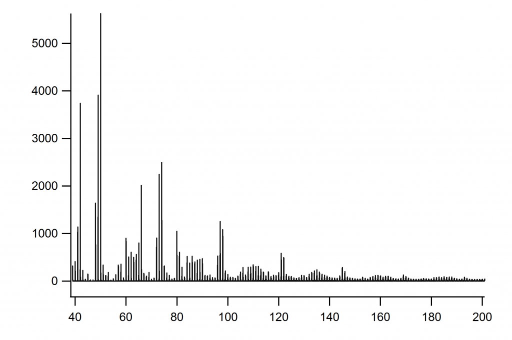 ToF-SIMS spectra of the pigment melanin in the fossil melanosomes from NPL52123A