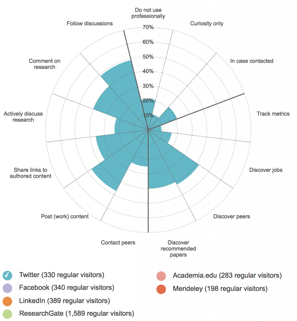 """This figure displays results from a 2014 Nature survey (Van Noorden, 2014) showing how scholars who """"regularly visited"""" Twitter use the social media platform. Results from the other social media sites (see legend) can be explored via the interactive at https://www.nature.com/news/online-collaboration-scientists-and-the-social-network-1.15711."""