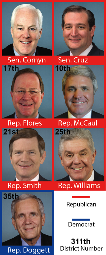 Fig 2: Current Texas Senators and Representatives for Austin, TX