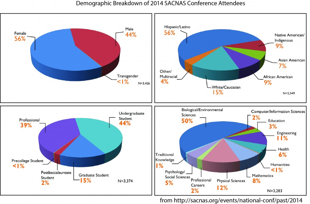 Demographic breakdown of SACNAS attendees from 2014