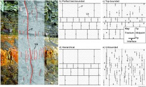Height classification after Hooker et al. 2013; from Gale et al. 2014, Natural fractures in shale: A review and new observations