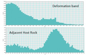 Comparison between CL emission spectra within a deformation band and adjacent undeformed host rock