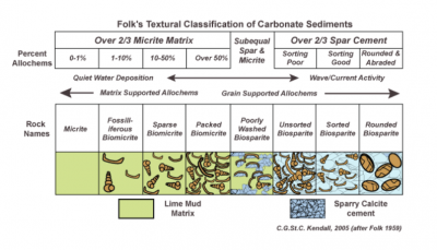 Folk Classification